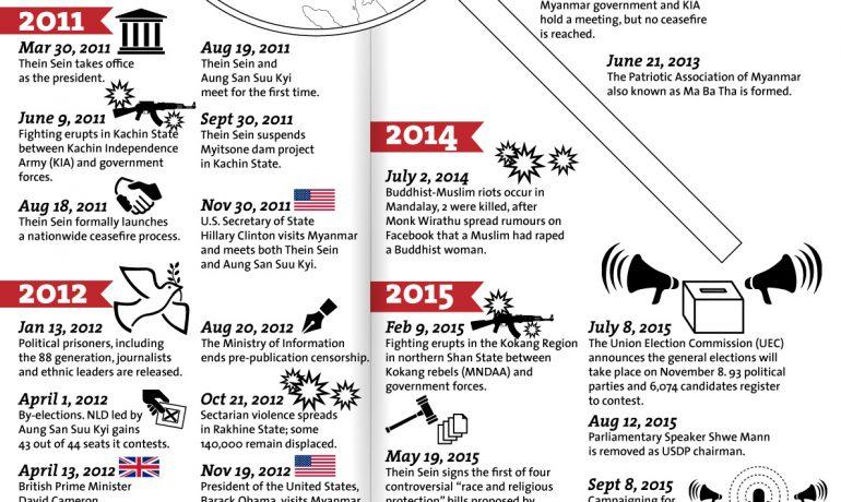 2010-2015: A snapshot of Burma